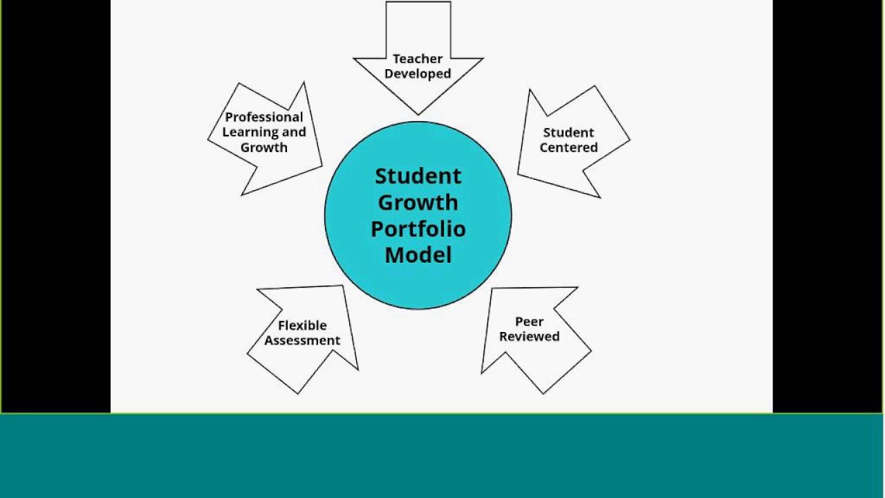 Pre-K, K Portfolio Resources Webinar Math - YouTube