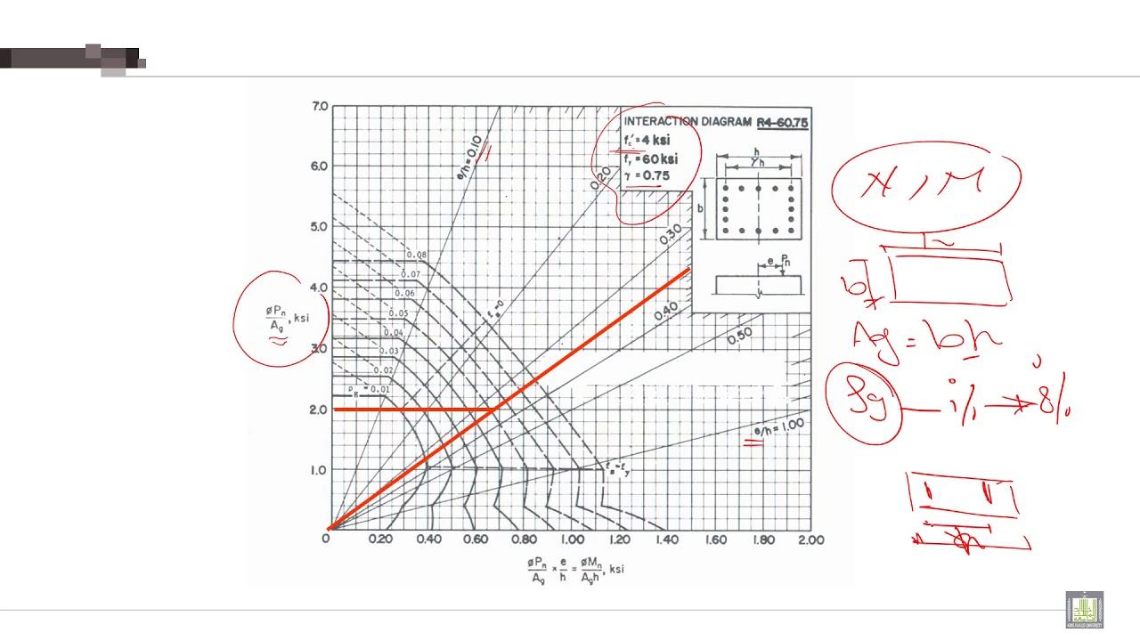 hight resolution of reinforced concrete 2 c2 l6 interaction diagram for design of columns