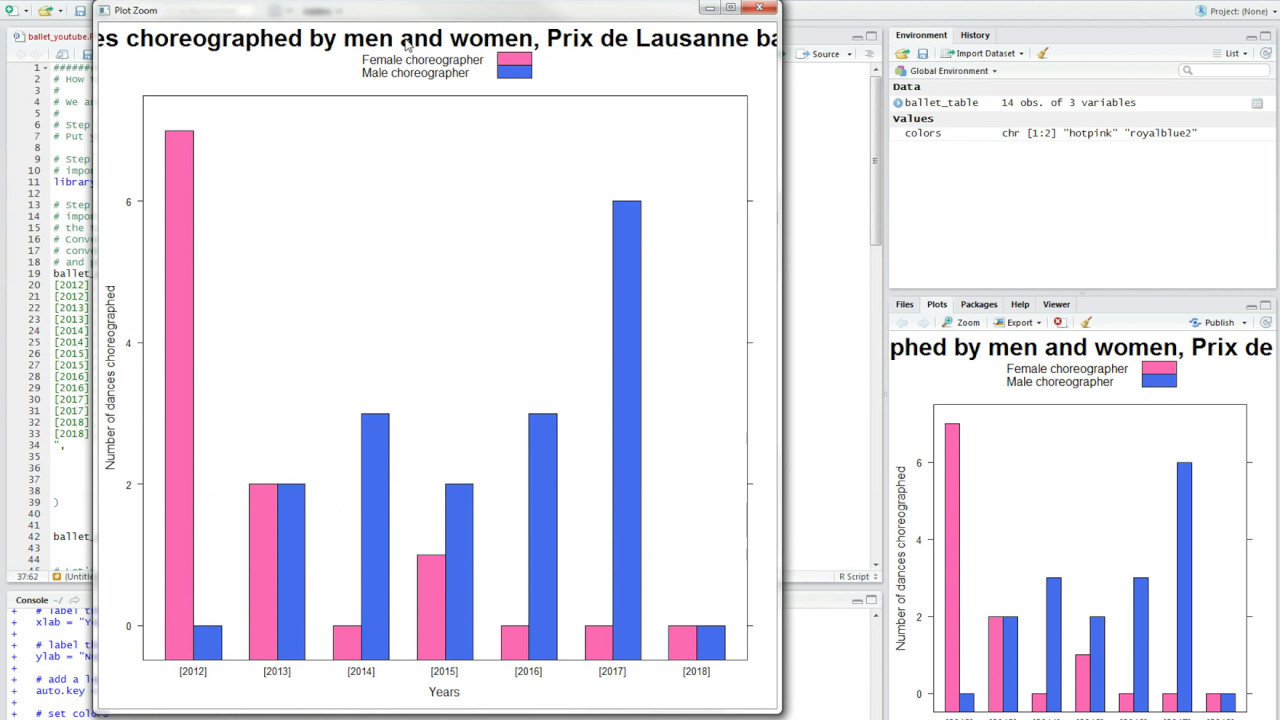 R Tutorial Lattice Tutorial How To Make A Grouped Bar Chart