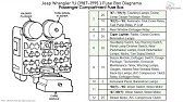 Fuse Box Location And Diagrams Jeep Wrangler Yj 1987 1995 Youtube