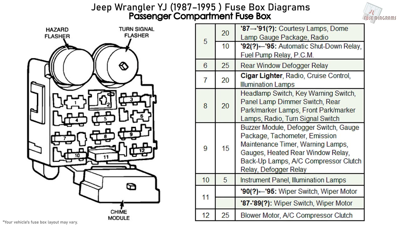 Jeep Wrangler YJ (1987-1995) Fuse Box Diagrams - YouTubeYouTube