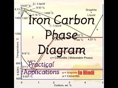 4 Iron Carbon Phase Diagram Hindi Youtube