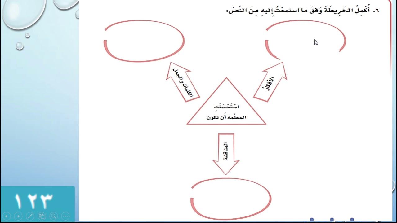 حل كتاب لغتي سادس ف1 نص الاستماع في مكتبتي الطبعة الجديدة 1442هـ Youtube