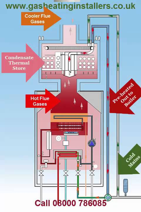 how a gas boiler works - Nuruf.comunicaasl.com
