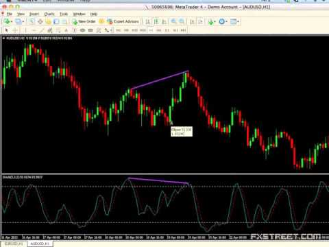 Navin Prithyani Divergence Catching The Reversal Youtube