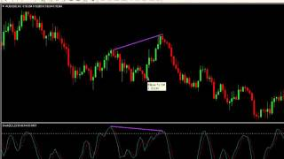Navin Prithyani: Divergence, Catching the Reversal
