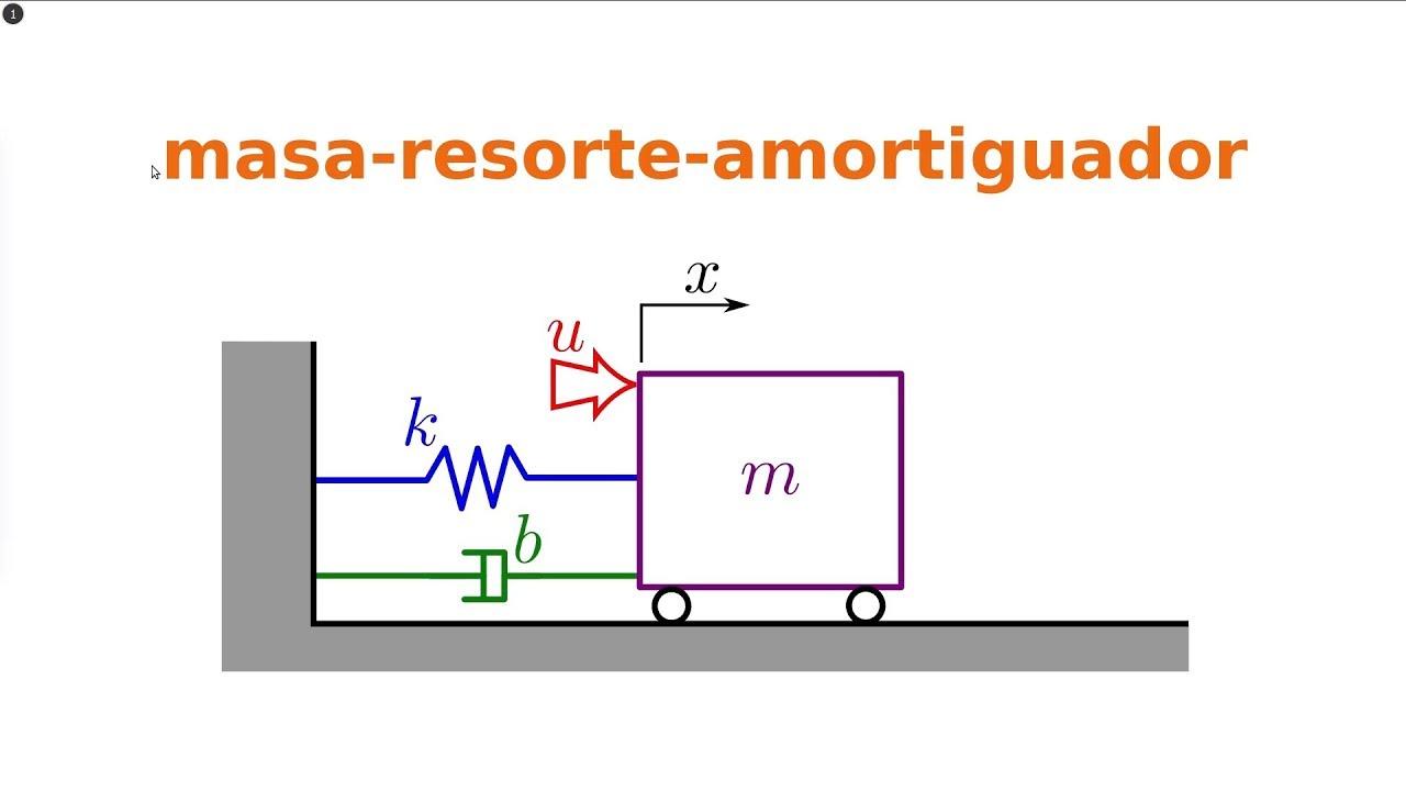 Sistemas mecánicos formulas