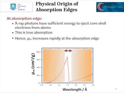 X-ray Absorption and Filtering