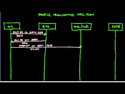 Mobile Originated Call Flow - GSM - YouTube