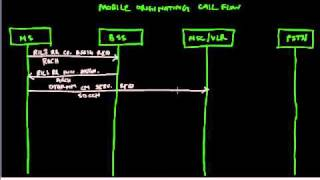 Mobile Originated Call Flow - GSM