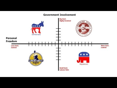 The Difference Between US Political Parties: How to Find Out What You REALLY Are!