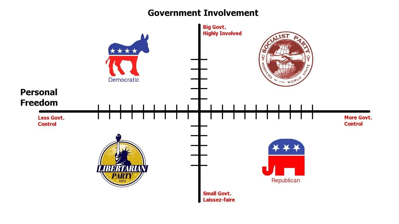 the difference between us political parties how to out what the difference between us political parties how to out what you really are