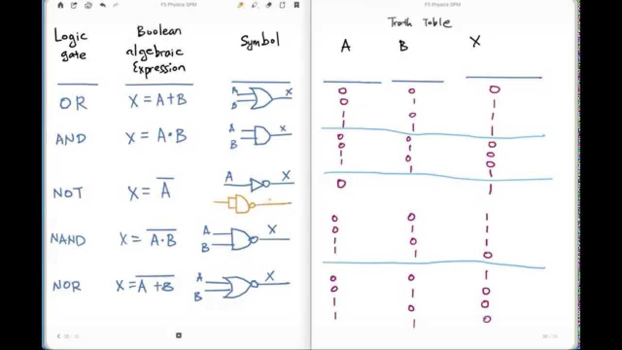 SPM F5 Physics Chap 4-6 Logic Gates - Truth Table - YouTube