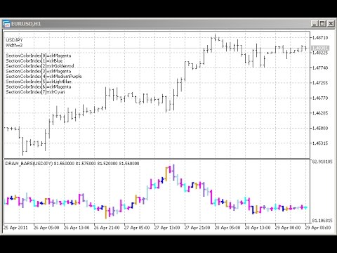 Draw Color Bars Indicator For Metatrader 5 Youtube