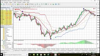Forex: Investimento AUD/USD