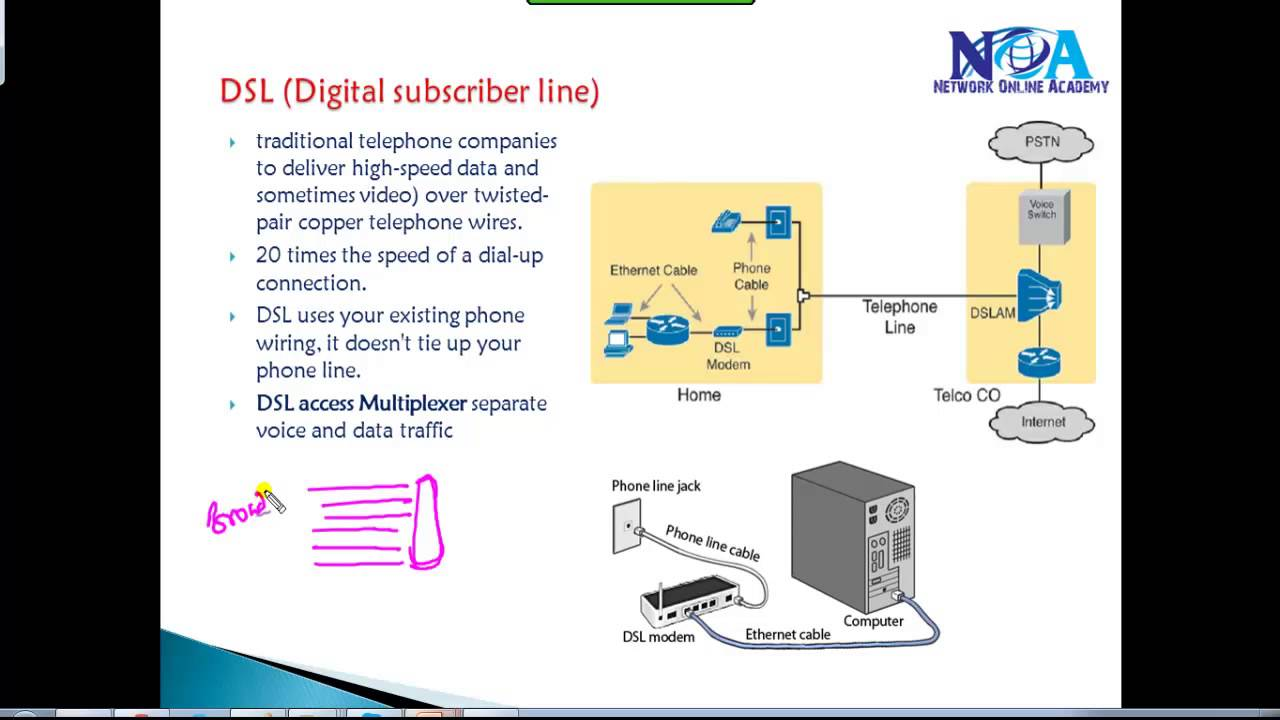 hight resolution of ccna routing switching cable dsl vsat