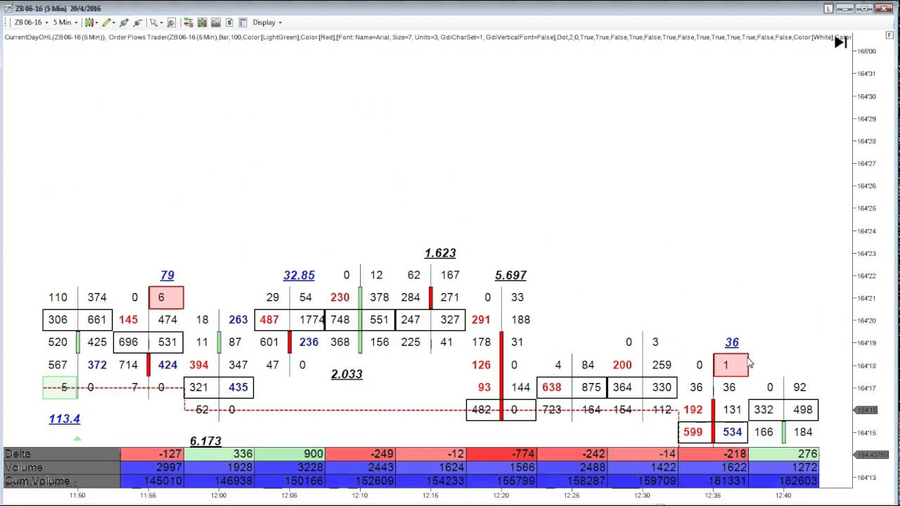 Order Flow Trading Analysis How To Use Order Flow To Find Market Generated  Support And Resistance Le