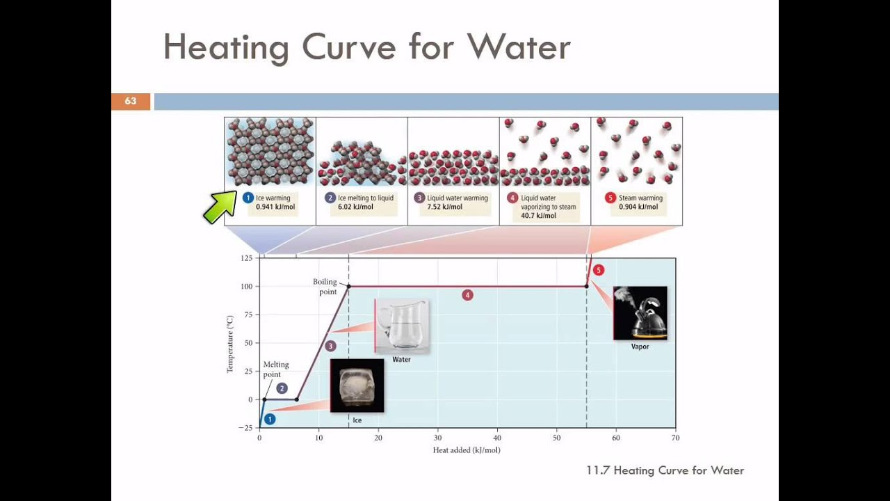 11.7 Heating Curve for Water - YouTube