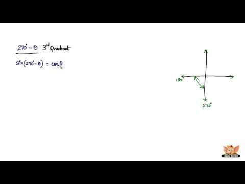 Trigonometric ratios of allied angles