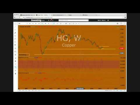 live copper analysis future trading
