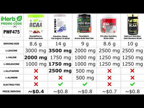 Top 5 Best BCAA Powders 2020