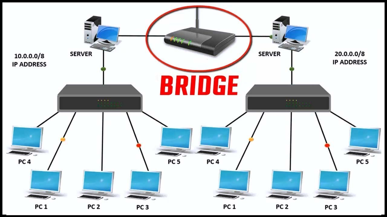 small resolution of what is bridge in networking features of bridge in computer network with live example 2017
