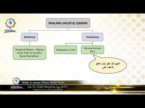 Waktu & Amalan Malam Lailatul Qadar   Ustadz. Dr. Didik Hariyanto Lc., M.P.I.