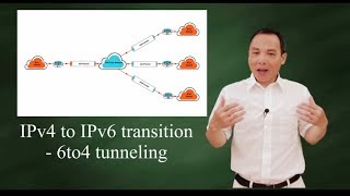 IPv4 to IPv6 transition - 6to4 tunneling