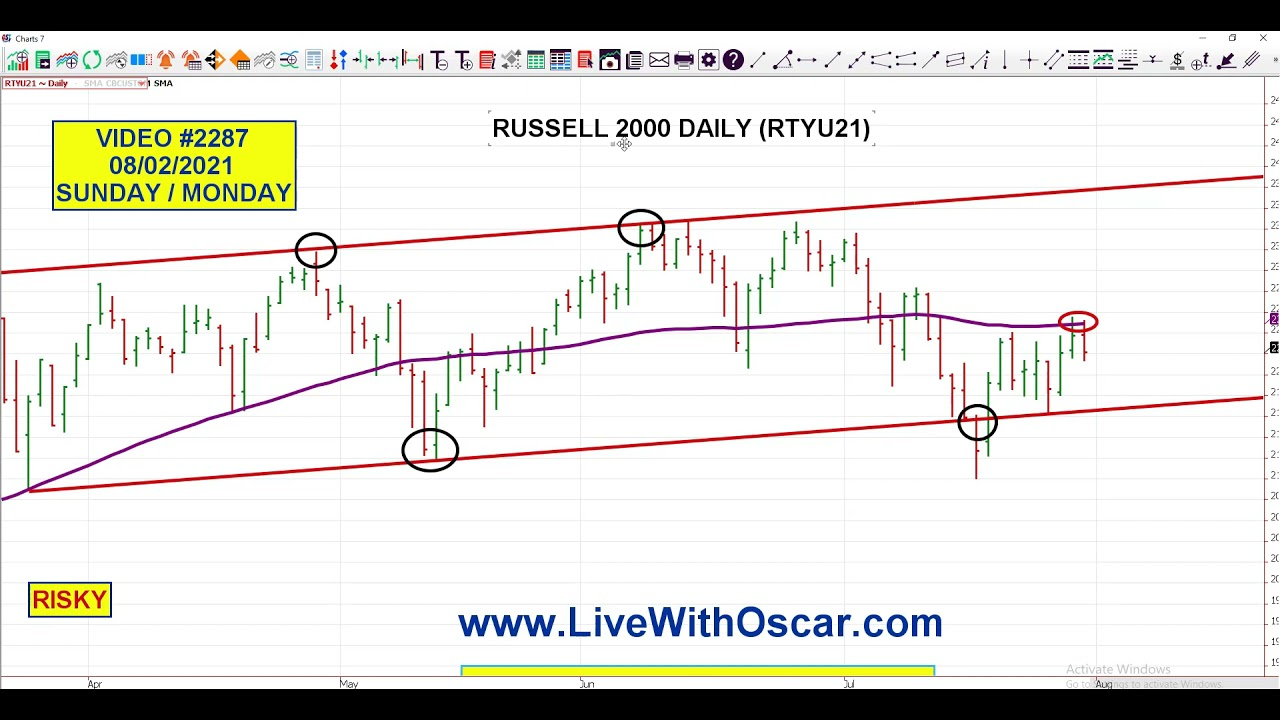 """OMNI Flips Back To """"The Dark Side"""" In #Russell2000 For Trading Monday 08/02/2021 #2287"""