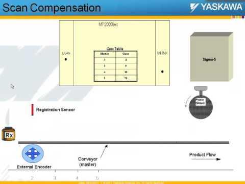 Webinar: MPiec- Controller Parameters for Performance