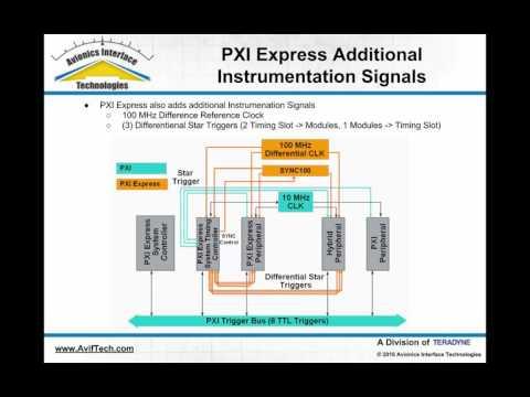 PXI Express & Avionics Test Applications
