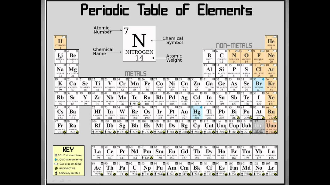 Reading the periodic table of elements - YouTube