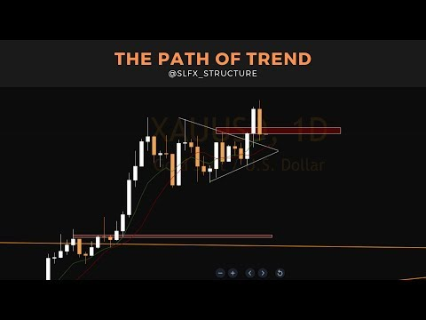 How To Trade Momentum In The Forex Market