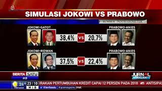 Duet Jokowi-AHY Unggul dari Prabowo-Anies