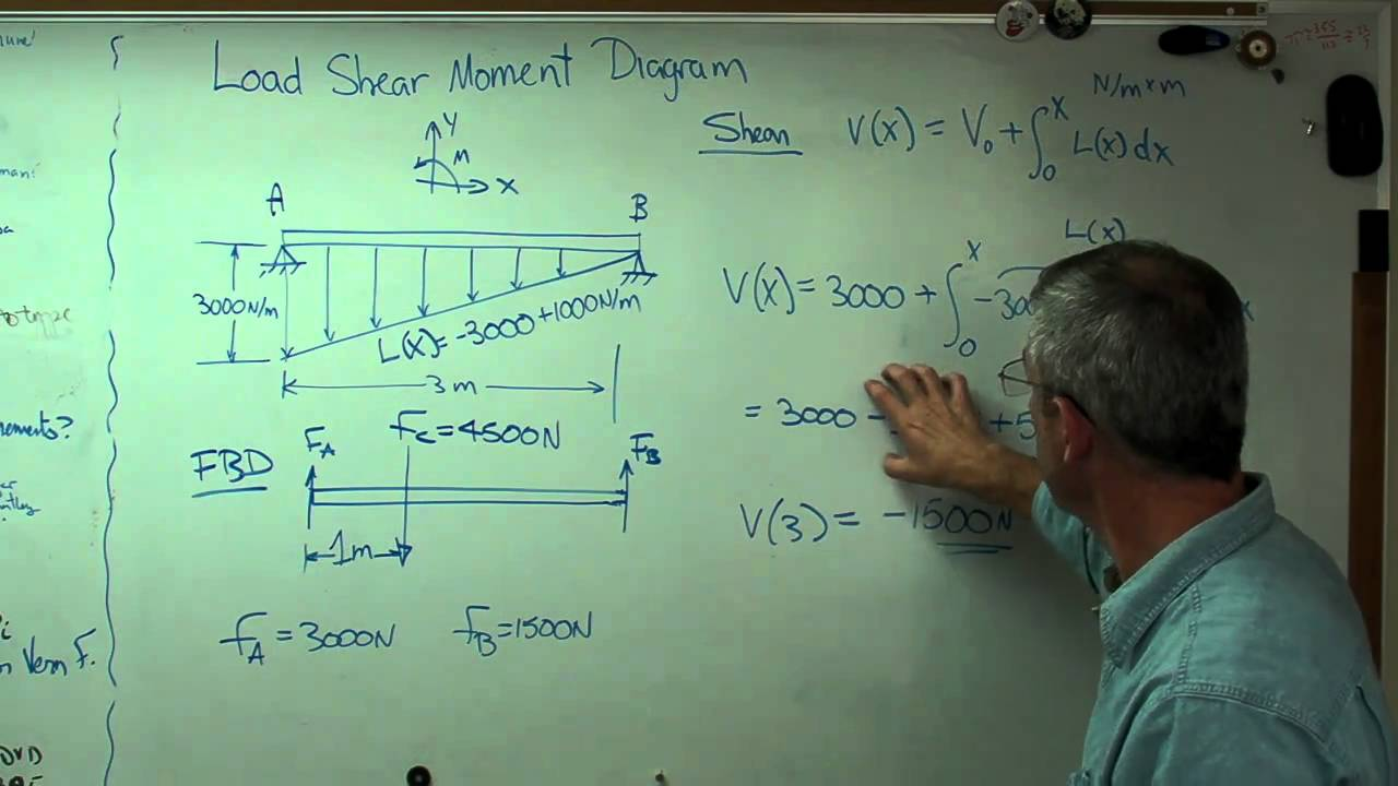 Load Shear Moment With Distributed Loadmp4 Youtube Calculating Bending Moments Drawing A Diagram Video
