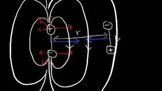 AFM Lesson 25 - van der Waals forces