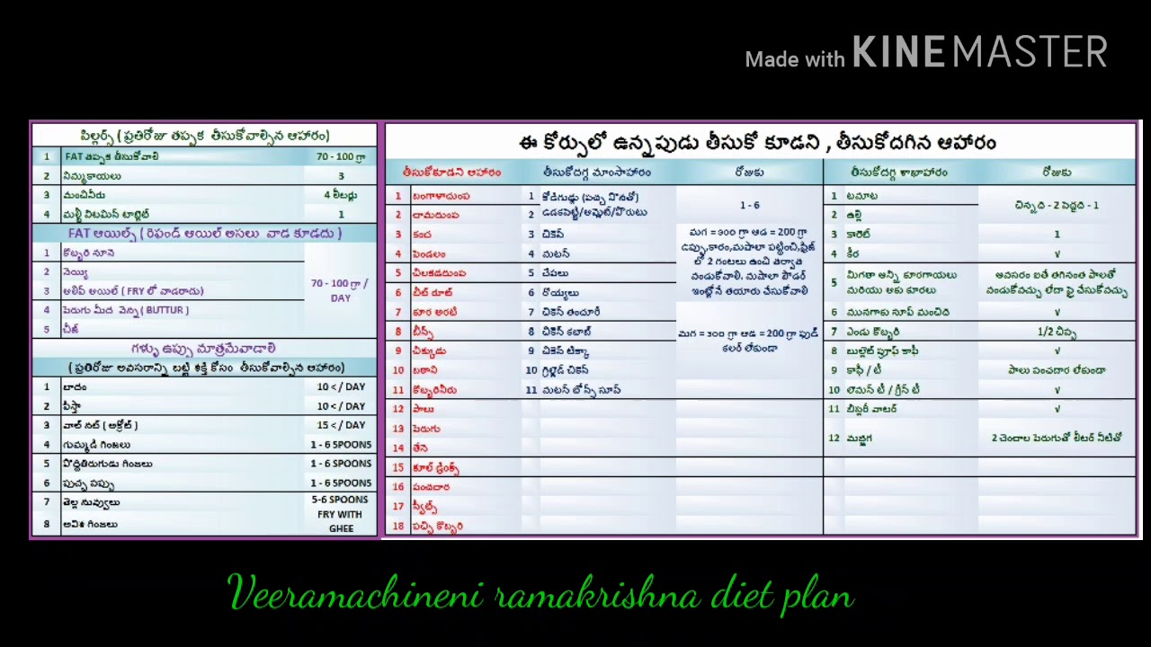 keto diet menu from veeramachaneni