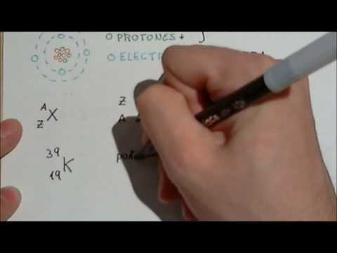 El átomo: protones, neutrones y electrones. Número másico y número atómico.