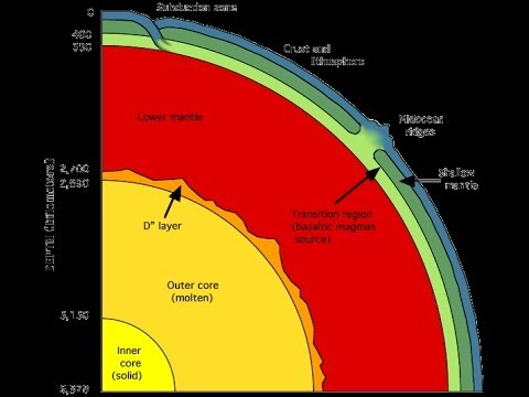 Doc: Down to the Earth's Core [HD] - National Geographic