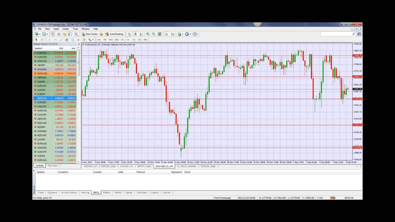 Daily market review forex
