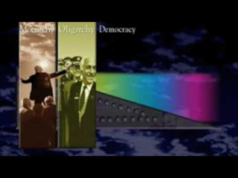 The Political Spectrum Easily Explained - Basic Forms of Government