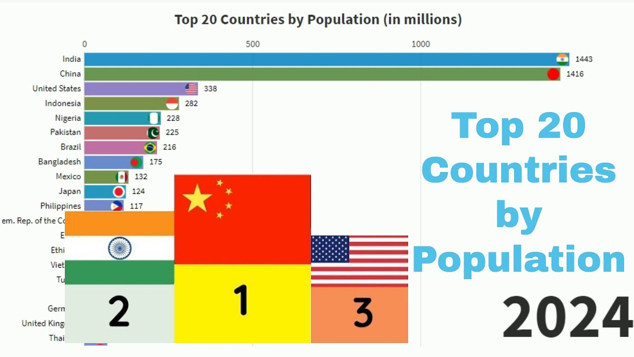 what was the world population in 1980