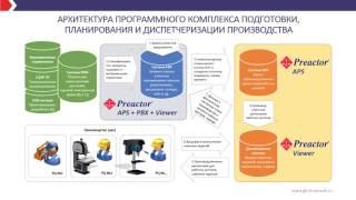 Автоматизация планирования производства с использованием PREACTOR 2015 (полная версия презентации)