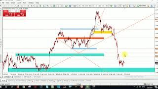 XAUUSD (GOLD) Analysis Latest 2019 || Wisdom TV || Forex Trading