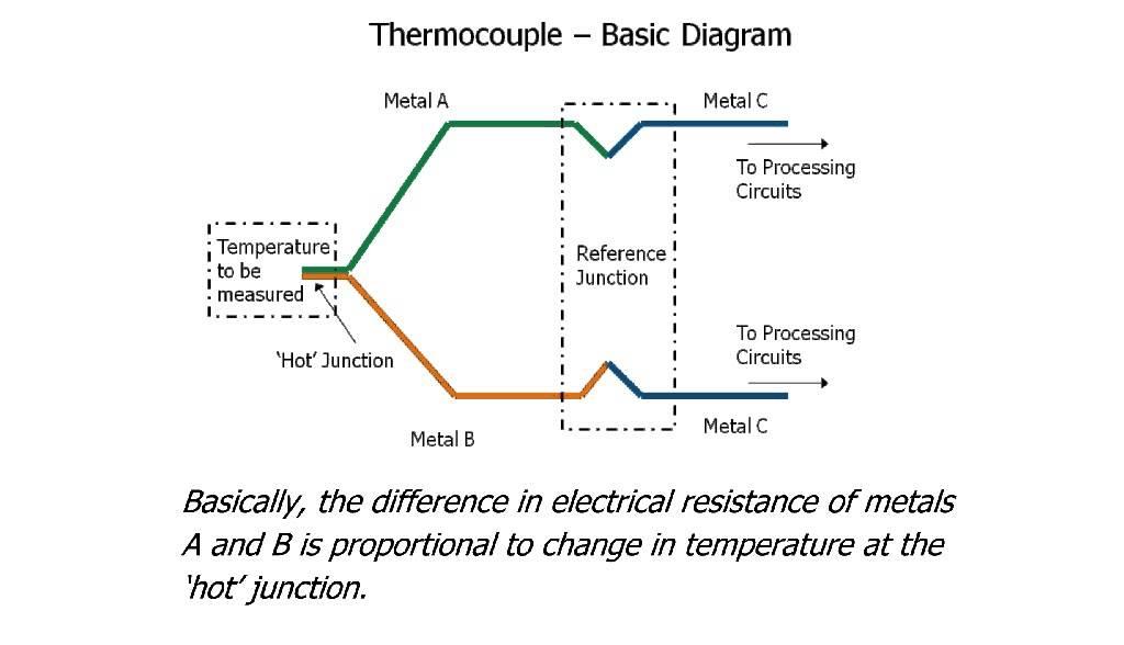 Physics Lesson 46 - Thermocouple