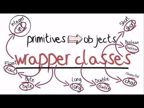 What are wrapper classes? - Java animate