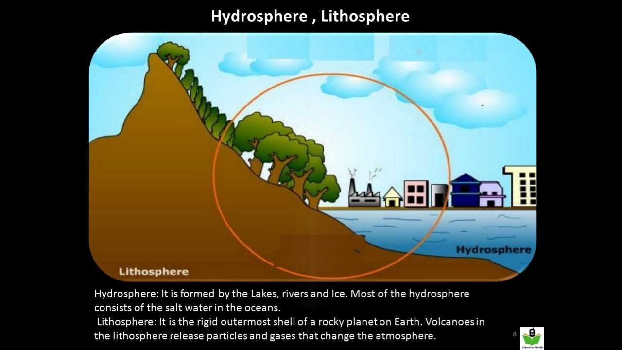 US 6 Grade Science Chapter 1 - Introduction to Earth Science - YouTube