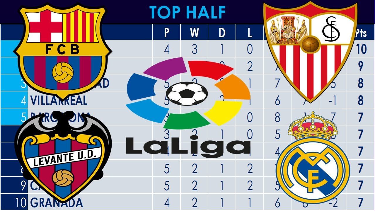 LA LIGA 04 OCT | TABLE | RESULTS | FIXTURES - YouTube