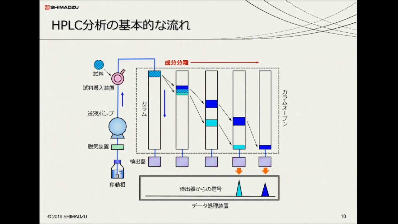 分析技術基礎講座(液體クロマトグラフ編) - YouTube