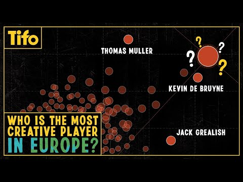 Who is the most creative player in Europe?